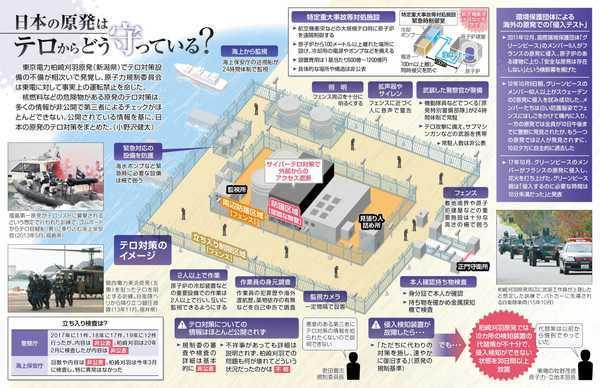 以下の東京新聞の記事を読んで、下の質問にお答え下さい。 https://genpatsu.tokyo-np.co.jp/page/detail/1781 (日本の原発はテロからどう守っている?) 『