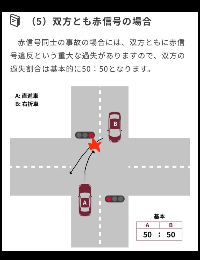 画像のような事故を起こしました。A=私,B=相手です。 相手は私と接触後に一度はブレーキをかけましたが、再度アクセルを踏み逃げて行きました。私はその場で警察を呼びました。 私のドラレコから車の所有者は判明済みですが、実際にその人が運転していたという証拠はありません(ドラレコに顔は映っていませんでした)。私は誰が運転していたかも分からない逃げた車の修理費用は払いたくありません。そのため、過失割合は、私0:相手8でいきたいと思っております。 実際この場合の過失割合はどうなりそうですか? 私も赤信号で侵入してしまったので非があり反省していますが、相手は逃げたので許せません。しかも相手はドラレコを提出しません。