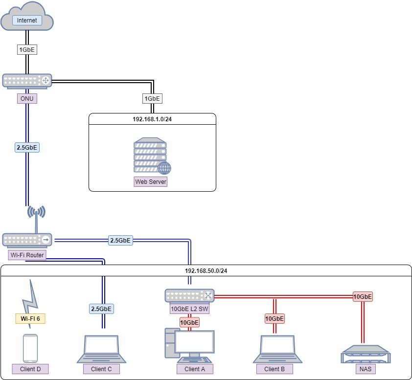 10GbE対応NASを導入するためのネットワーク設計について質問です。 添付の図のような形でLANを設計した場合、10GbE対応のL2SW配下のクライアントA、B、及びNAS間の通信はどのようになるでしょうか? 文字で書くと ONUと2.5GbEで接続されたWi-FIルーター配下に、2.5GbEで接続された10GbE L2SW,クライアントC,無線接続されたクライアントD。 10GbE L2SW配下に、全て10GbEで接続されたクライアントA,クライアントB,NASが存在します。 1.対象機器間は10GbEで接続されているため、最大10Gbpsで通信されると考えて問題ないでしょうか? それともL2SWがフラッディングなどを行う関係上、同一ネットワークのクライアントCやDに影響され、最大2.5Gbpsでの通信となるでしょうか? 2.10GbE L2SW配下のクライアントBが2.5GbEで接続されていた場合、クライアントAとNASの通信速度はどうでしょうか? やはり、問題なく10Gbpsで通信できると考えてよろしいでしょうか?