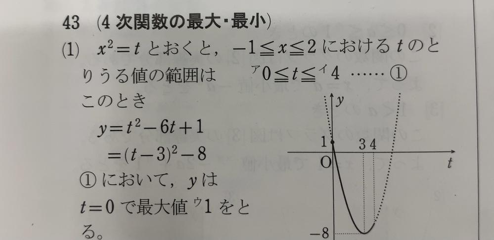 二次関数の問題で質問です。 なぜx^2=tとおくとtのとりうる範囲は0≦t≦4になるのでしょうか。