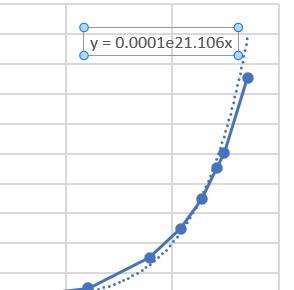 エクセルである表でグラフを作り近似式を表示させました。 図のこの近似式の意味は y=0.0001*2.71828182845904*21.106*xの意味ではありませんか。 確かめ算でx=0.5の時y=4になるはずですがなりません。