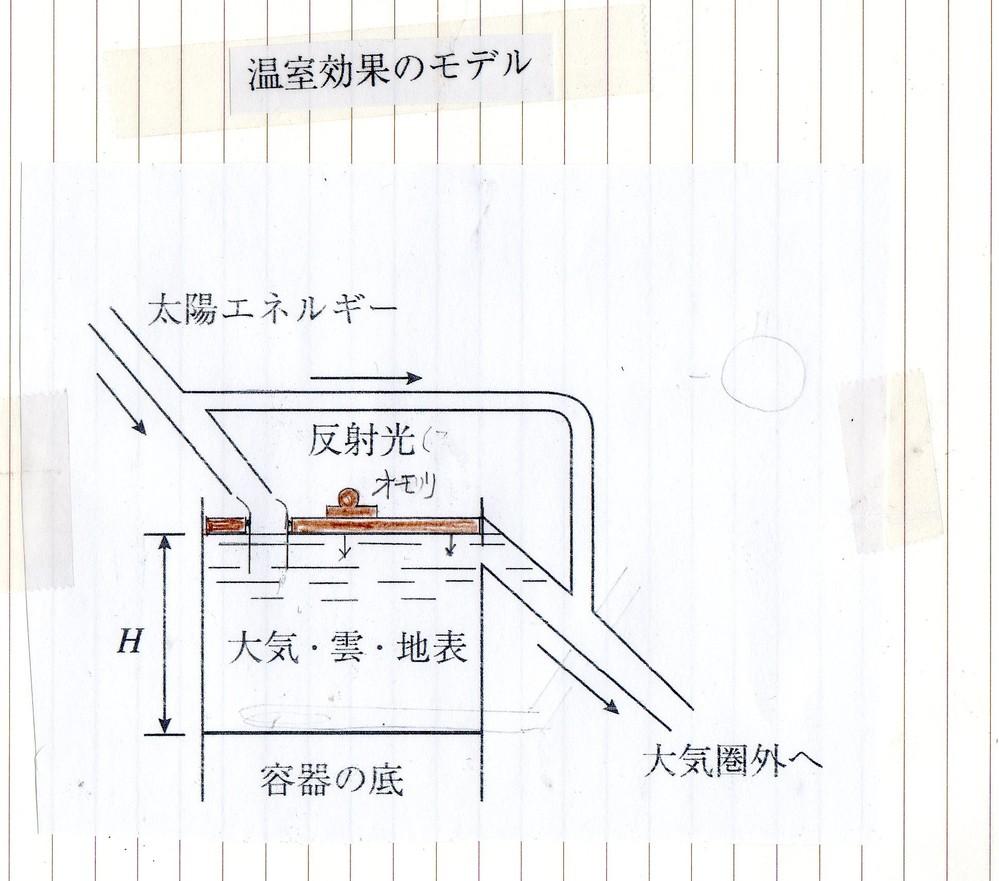 これが、温室効果モデルです。 また消されると悔しいので質問形式にします。 これで良いでしょうか。