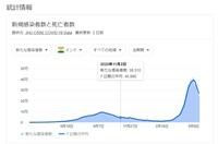 コロナのインド報道が減ったと思ったら、劇的に減少。  オリンピック開催決定。 インドでコロナが減少したことで、オリンピック中止の大義名分は無くなった。  日本国民の99%は、コロナに感染していないのに何故騒ぐのか。