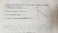 物理基礎の等加速度直線運動の問題です。 (3)の考え方を教えてください