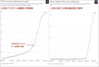 コロナワクチン接種が増えると感染者が増えるのですか? 優等生だった台湾でそういう現象が起きています。 マレーシアやタイそれ以外の国々も同じです。  では日本もこれから感染者数が増えますね。 命がけのワクチン接種は何のためなのですかね。