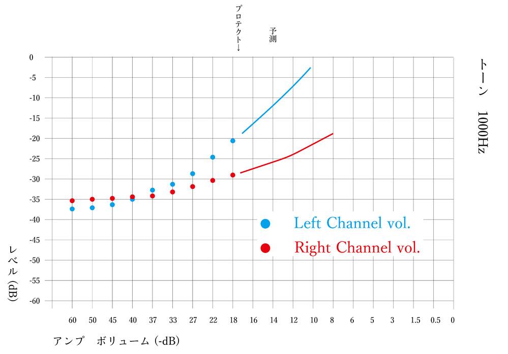 プリメインアンプの音量について気になったことです。 左右のボリュームカーブが違うようで、音量差が出ます。 気になってトーンやノイズを流してスピーカーアウトから(アッテネーターをかまして)録音・モニタリングしたところ、小音量時は右チャンネルの音量が少し大きく、つまみの[-40dB]あたりでは均等に、更にボリュームをあげると左チャンネルが大きくなります。 対照実験で再生機や録音機の左右を変えても同様でした。 この場合、故障箇所があるとするならどこにあるのでしょうか。(計測しないと明確にはわかりかねないと思いますが) ボリューム(20kΩ×4連)、初段・中段・終段トランジスタ、抵抗、コンデンサ、など。 複合的なものも考えられます。 機種はTEACのA-BX10です。 現在は別のプリでボリュームを調整して本機はパワーアンプ扱いですが、気になり始めると原因を突き詰めたくなり、投稿させていただきました。