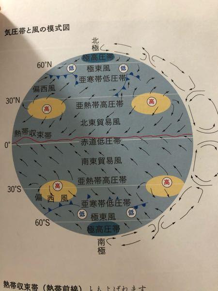 北半球側から北東貿易風、南半球から南東貿易風がと書いてありましたが北東の矢印とかどこにもないのではないのですか??北半球は↙︎の矢印だから南西ですよね?地理での矢印の向きと方角がいつも一致しないのですが 誰か助けてください!