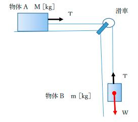 物体 A が粗い面上を運動する場合を考え,この場合、物体 A には張力T以外に動摩擦力 f= μ'Nが運動と逆方向にかかる。 (1)物体 B の質量mが小さいうちは物体 A も B も静止したままである。質量mを大きくしていくとある大きさを越えると物体は動きはじめ、物体が動きはじめる最小の質量mを求めよ。ただし静止摩擦係数を μ₀とする。 (2)M=4 ㎏、m=2 ㎏、μ₀=0.4 ,μ'=0.2のとき 加速度aと張力Tを求めよ。ただしg=9.8 [m/s2]とする。