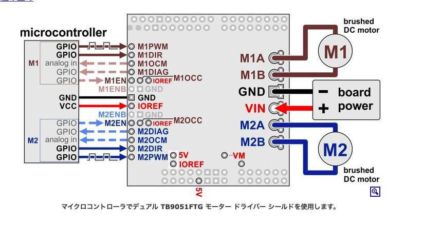 Pololu デュアルTB9051FTGモータドライバArduinoシールド の使い方についてです 朱雀技研工房さんでこの商品を購入したのですが,使い方はPololuの販売サイト(英語)を参照とのことだったので, こちら https://www.pololu.com/docs/0J78/4 を参考に組み立てました.(Arduino Megaで動かしています) 配線図を真似て,ドライバーの GND VIN にボード電源7.2V M2A M2B にモーター端子 GND IOREFにロジック電源 M2ENBをLOW M2ENをHIGH M2DIRをHIGH M2OWM を100(テキトー) をつないで下記のプログラムを実行したのですがうんともすんとも言いません.何が間違っているのででしょうか.自分の中で不明確なポイントは ・モーター電源についての表記がない..ボード電源7.2Vというのがモーター電源も兼ねているのか..? ・ロジック電源は普通にArduino の5Vをさせばいいのか...?これがボードの回路の電源なら上のボード電源とはなんだったんだ..? というあたりです.もしかするとこの辺の曖昧な点が間違った配線にさせているのかも知れません.どうかご教授ください. int pwmV; int pwmPin=8; int DI=7; int EN=4; int ENB=3; void setup() { pinMode(pwmPin, OUTPUT); pinMode(DI, OUTPUT); pinMode(EN, OUTPUT); pinMode(ENB, OUTPUT); } void loop() { digitalWrite(EN, HIGH); digitalWrite(ENB, LOW); digitalWrite(DI, HIGH); analogWrite(pwmPin,100); }