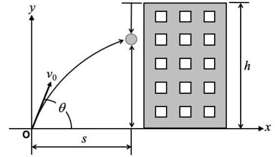 この物理の問題を教えてください。 画像の図のように、⾼さ h のビルの屋上から⽟を⾃然落下させる。 また,同時にビルの直下から距離s だけ離れた地上の点O から⽯をq の仰⾓で斜め上へ投げて,この⽟に命中させたい。 地上から何度 [ º ] の仰⾓で⽯を投げればよいか。
