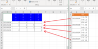"""VBAで下記のことを実行したいのですが、うまくいかずご教示ください。 画像右側のExcelにあるリストを、左のExcelのように集計したいのですが、VBAで実行可能でしょうか。 例えば、2行目のデータで説明すると、右側のExcelの2行目には№とB2セル内に改行で""""りんご2""""と""""みかん1""""が入力されており(数字は半角)、それを左のExcelのA2に№を貼り付け、予め記載されているB1~E1に..."""