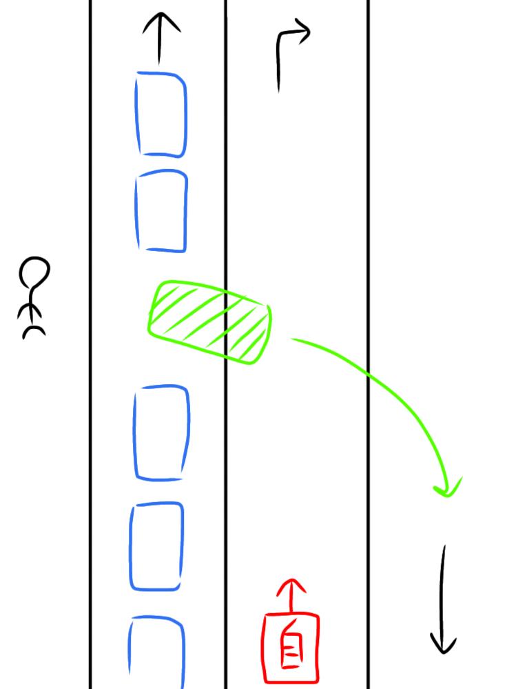 2車線道路を走行中、左側直進車線が渋滞していて、私は右折するため、右折レーンを走行していました。 青信号だったため、40~50kmぐらいのスピードで走っていたのですが、突如左側から安全確認や一時停止をせずに、対向車線に行こうとした車が… まだ少し距離があったのはよかったものの、事故にならずにこちらが停止することが出来ました。もし、渋滞で見えなかったとはいえ、左側から急にでてきた車にぶつかってしまった場合、過失が多いのは私の方でしょうか。また、左側が渋滞していた場合、やはり遅めに走行するのが良いでしょうか。 よろしくお願い致します。