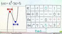 数学 微分のグラフについて 写真のように変曲点のグラフや増減表があるのですが、変曲点はどのような意味を持つんでしょうか?  f''(x)=0は何を表しますか?   x=0のときf''(x)=0となります。