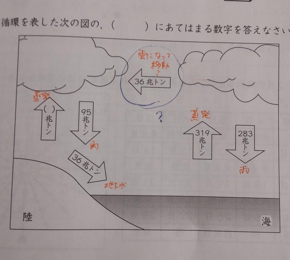 中学受験理科 水の循環の問題です。 海で蒸発した水蒸気36兆トンが陸の方に矢印が向いているのですが、なぜ陸の方に移動するのかわからず教えてください。