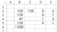 IF関数にさらに条件を付けたいのでお願いします ファイルB2にIF(D2>E2,C$2+D2,C$2-E2)と入力しています しかしD列、E列に数字が無くなってもB6の様に返します これを返さない(できれば空白)にしたいと思います  関数をお願いします