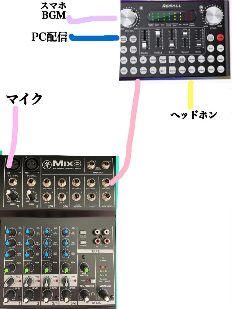 ミキサーのパソコンへの繋ぎ方について。 ど素人です。こちらで教えてもらい少しずつ配信の機材を揃えています。 画像の繋ぎ方で配信可能でしょうか? (まだ変換プラグなど届いておらず、試せずにいます…) 少