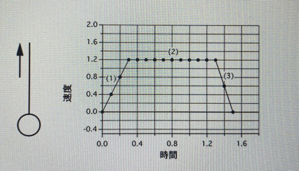 【至急】急いでます。よろしくお願いします! 質量0.50kgのおもりて吊るして引き上げたとき、おもりの速度vと時間tとの関係が次のグラフのようになった。(1)0〜0.3秒、(2)0.3~1.3秒(3)1.3~1.5秒の各区間で、ひもの張力の大きさはそれぞれいくらになるか。但し、重力加速度の大きさはを9.8m/s^とする。
