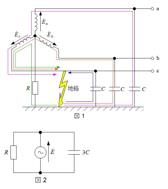 電験三種、法規過去問解説、地絡電流について 電験三種 H28年 法規 問13 ↓なんですが https://denken-ou.com/houkih28-13/ 問題(a)の等価回路の解説で 図1から図2にいくんですが その理由、導き方がわかりません。 その中間の等価回路、考え方を説明してもらえないでしょうか? (図1の地絡電流がない場合なら、ミルマンの定理使って図2になりそうな気もする等価回路を描いたつもりなんですが、 地絡電流が入ったらどこをどう通るのか混乱してきています。)