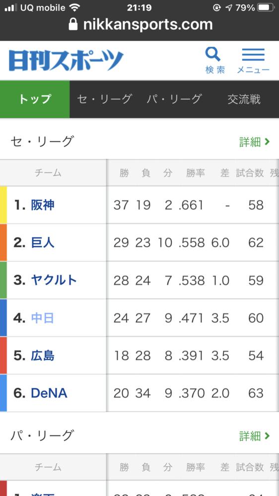 巨人が30勝するのと 阪神が40勝するの どちらが早いと思いますか? 巨人→あと1勝☆ 阪神→あと3勝☆☆☆