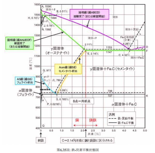 材料工学について、鉄と炭素の平衡状態図からS20Cの出現する金属組織とそれらの量について求めなさい。 というのですが、量の求め方が全く分かりません。出現する金属はパーライトとフェライトということが分かりました。求め方は、〇/〇 × 100% となるようです。〇にはそれぞれ引き算が入るようなのですが、どうすれば良いのか図を見てもさっぱりです。詳しい方、教えてください。よろしくお願いします。