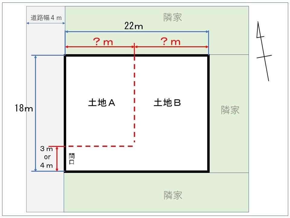 土地の価値について質問です。 現在、土地の分筆について検討中です。 図のように、点線部で土地Aと土地Bに分割しようと考えているのですが、下のポイントを踏まえて教えて下さい。 ◆A・Bの土地の価値を均等にしたい。 ◆土地Aの西側には、4m幅の公道がある。 ◆土地Bは旗竿地になり、四方は隣家が建っている。 ◆土地A、土地Bともに南向きで家を建築できる。 ◆南北に真二つにした場合、西向きまたは、東向きの家になってしまうので、住むにはこの分割方法が良いと考えている。 そこで質問です。 土地Bの間口を3mにした場合と、間口を4mにした場合で、土地Aの幅と土地Bの幅は、それぞれどれ位に分けるのが妥当なのでしょうか? 姉妹で分筆するのですが、妹は土地を売りたい。 私は、そこに家を建てて住みたいので、家を建てる際の土地の大きさが知りたいです。 知識のある方、宜しくお願いします。