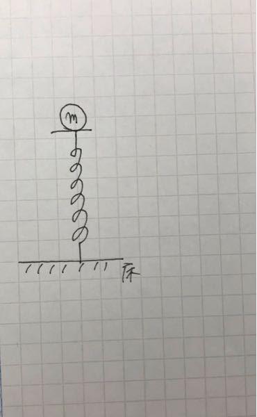 図のように、床の上に鉛直に固定した軽いバネがある。このバネの上に質量mのおもりをのせると、バネは自然の長さからxだけ縮んでつり合った。このバネのバネ定数はいくらか。 またこのバネの弾性ポテンシャ...