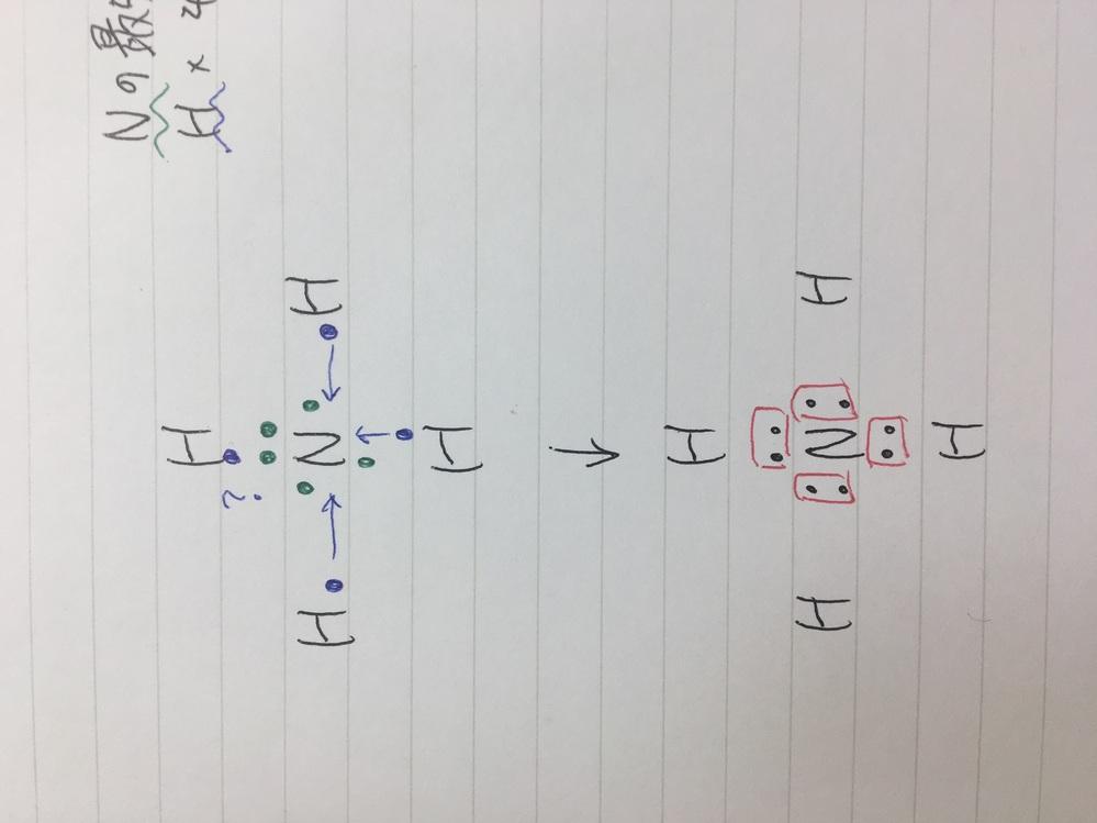 高校化学基礎、電子式の範囲です。 Nの最外殻は5個でHは1個ですが なぜ、アンモニウムイオンは4組の共有電子対を持つことができるのか教えていただきたいです! 下の写真にあるように、電子が1つ余ってしまう?感じになるのに、どうして綺麗に収まるのか疑問に思いました。 写真が見づらく、申し訳ないです。