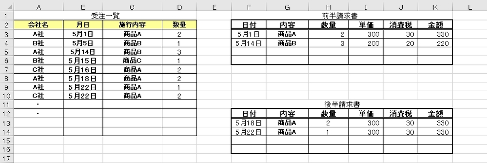 エクセルに詳しい方教えてください。 画像左のように受注一覧がsheet1にあり、 画像右のように、会社毎にシートが作成してある、請求書の内容が記載されているもの(シート名は会社名)があるとします。 請求サイクルが、前半1日~15日、後半16日から末日までという形で 2回に分かれているのですが、関数を使って、会社毎のシートに抽出し、 なおかつ日付に応じて、画像右図のように前半分請求書の表と後半分請求書の表に分ける事は出来ますでしょうか? お礼のコインが残っておらず、少なくて申し訳ないですが、助けてください。 宜しくお願い致します。