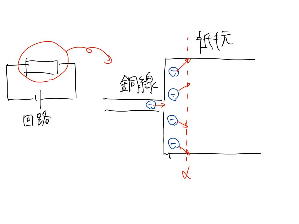 下図のような回路でなぜ電流が一定なのかわかりません。 銅線から抵抗に電子が抵抗内に移動する際、赤で書いた矢印の方向にクーロン力が働き、導線内では銅線の向きと平行に進んでいた電子の進行方向が変わってしまいます。電流は単位時間あたりにある面を流れる電気の量ですので、例えば下図で示した面αと銅線内とでは電流が違うのではないでしょうか?