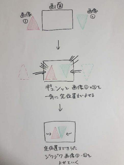 Aviutlのアニメーション効果の種類について教えて頂きたいです。 添付画像のように動きをつたいのですが、どのような効果を使えば良いでしょうか? この画面中央に寄る動きと同時に、画像たちに拡大と縮小もさせたいなと思っています。