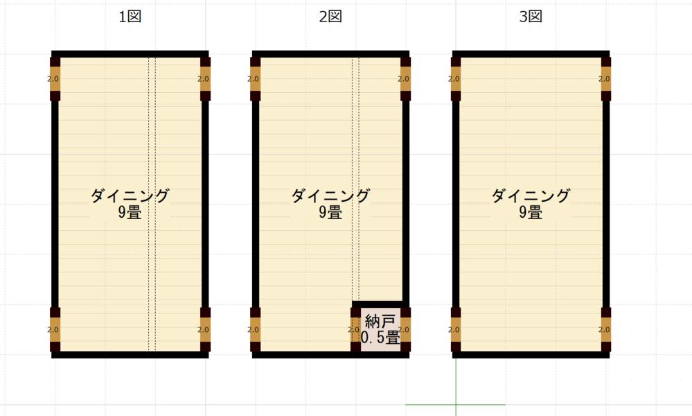 小屋梁のピッチと耐力壁の位置について 小屋梁をどのように架けるのか検討していますが、疑問に感じたことがあります。 小屋梁は、2P(1820mm)ピッチで架けることが多いようです。 建物の幅が偶数であれば、2Pピッチで等間隔に小屋梁を配置できますが、奇数の場合には、等間隔にはなりません。こうした場合には、1か所を1Pの間隔にするか、反対に3Pの間隔にすることになると思います。あるいは、1.5Pとすることも考えられると思います。 小屋梁にかかる負担を軽減する観点からは、小屋梁の間隔を1Pとするのがいいのでしょうが、この小屋梁を支持する耐力壁の有無を考えてみたところ、耐力壁のない小屋梁を架けることの意味があるのか疑問に感じました。 1図は、9畳のダイニングに1P2P間隔で小屋梁を配置した図面で4隅に耐力壁があるもの 2図は、同じく1P2P間隔で小屋梁を配置した図面で、4隅以外にも小屋梁の南側に納戸があり、納戸にも耐力壁があるもの(梁せいは、1図の梁よりも高くしてある) 3図は、同じく3P間隔で小屋梁を配置した図面で4隅に耐力壁があるものです。 私の考えでは、1図の小屋梁の配置よりは、3図の小屋梁の配置の方が合理的だと思うのですが、いかがでしょうか。 小屋梁のピッチと耐力壁の関係で何か参考になることが教えていただければ幸いです。