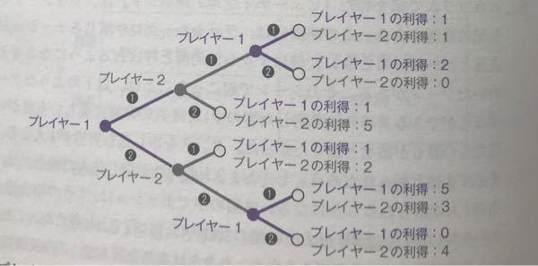 【至急】経済学の展開型ゲームの問題について この問題、正答を見ても分からないので、どなたか教えてください。 [問題] この図の通り、展開型ゲームを行う。 プレイヤー1と2がおり、戦略❶か❷を選択しなくてはならない。 1)プレイヤー1が2番目の手番で戦略❶を選択した場合、プレイヤー2はどちらの戦略を選択するか? 2)プレイヤー1が2番目の手番で戦略❷を選択した場合 プレイヤー2はどちらの戦略を選択するか 正答は、1)戦略❷ 2)戦略❷ なんですけど、どうしてこうなるのかさっぱりです。 解答よろしくお願い致します
