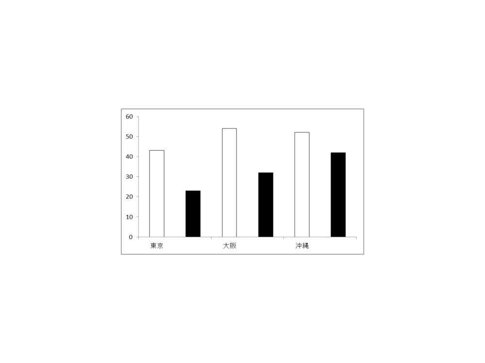 Excel のグラフに関して教えてください。 写真にありますように、東京、大阪、沖縄という横軸の表記を、白と黒の真ん中に設定するにはどのようにすればよろしいでしょうか?