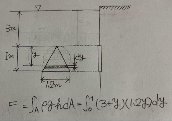 水中にある三角形の垂直平面壁に作用する全圧力を求めたいのですが 高さhが3+yになるのは理解出来ますがなぜ微小面積dAが(1.2y)dyになるのか分かりません。解説していただきたいです。