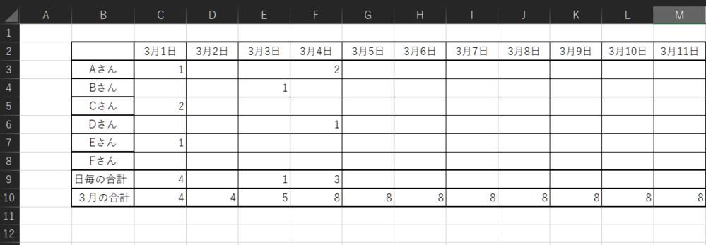 エクセルの得意な方、教えてください。 AさんからFさんまで、日毎の合計欄に計算されます。 (日毎の合計欄には、計算式が入っております) 3月の合計は、当日の日毎の合計プラス、前日の3月の合計でしております。 しかし、数字のない日にも3月の合計が表示されてしまいます。 それと、当日以後3月31日まで表示されてしまいます。 数字のない日には3月の合計欄を空白に、当日以後の3月の合計欄も 空白にしたいのですが、どうすればよいのか全く分かりません。 エクセルの得意な方のお知恵を、お借りしたいのですが どうか、よろしくお願い致します。