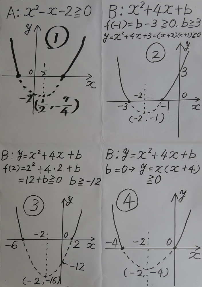 集合の問題が分かりません。どなたか詳しく解説して頂けないでしょうか。 【問題】 実数全体の集合を全体集合とし、その部分集合A,Bを A={x| x^2--x-2≧0} B={x| x^2+4x+b≧0} とする。ただし、bは実数の定数とする。 AとBの和集合が全体集合となるのは、 b≧〔 〕のときである。 【解答】 f(x)=(x+2)^2+b-4であるから、 y=f(x)のグラフ(下に凸の放物線)の軸は直線x=-2である。 よって、A∪B全体集合となるのは、 -1<x<2においてf(x)≧0となるときであり、 f(-1)=b-3≧0、ゆえに、 b≧3 【質問】 与式Aは下図の①のグラフでx線上の上の部分、解答で示された「AとBの和集合が全体集合」は②のx線上の上の実線の部分だと思います。 しかし、①が②に包含されるようには見えず、悩んでいます。 なぜ、②が「AとBの和集合が全体集合」となるのか、③(y=f(2))、④(y=f(0))では何故ダメなのかを分かりやすく、詳しく解説して頂けると幸いです。 宜しくお願い致します。