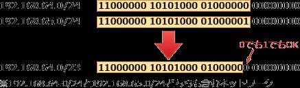 基本情報技術者試験の午後問題ネットワークについて質問です 画像についてなのですが 192.168.64.0/24 192.168.65.0/24 を 192.168.64.0/23 とおけるのは何故でしょうか? 問題に 事務VMには 192.168.64.0/24,開発VMには 192.168.65.0/24 の範囲で使用されていないIPアドレスを一つ選択して割り当てる。 とあるので、 0/24は0〜24と解釈しています 前提が関係するのかもわからないので問題のURLを記載します https://www.fe-siken.com/s/kakomon/01_aki/pm01.html 何卒よろしくお願いします