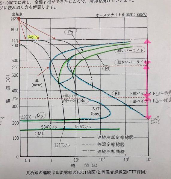 鋼及び低炭素鋼、鉄鋼に詳しい方宜しくお願いします!!! この図(炭素量0.77%鋼)の見方をわかりやすく教えて頂きたくお願いします。 ・共折鋼の連続冷却変態線図(CCT線図)と等温変態線図(TTT線図) 冷却スピードに よる金属組織の変化(変態)を示したものっていうのはわかります。 またPパーライト、Bベイナイト、Mマルテンサイトで、s変態開始、f変態完了というのは理解しています。 ①連続冷却変態線図と等温変態線図の違いは何でしょうか?例えば、600度まで急冷してその温度を保持した場合、何秒後にパーライト変態が始まって、何秒後にパーライト変態が完了するのでしょうか? ②この図から室温まで、冷却した場合の金属組織は読み取れるのでしょうか? 以上、宜しくお願いします。 例をつけてわかりやすく教えて頂これば幸いです。