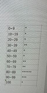 エクセル VBAについて質問です。 画像のようなヒストグラムを作成したいのですがやり方がわかりません。 作成指針として、 1、それぞれの点数を10の位の数に従い0~10の区分に分類する 2、区分の値をカウント(+1)する。 3、1~2を繰り返す。 4、それぞれの区分の値の数だけ * を表示する。 と書かれていました。詳しい方、ご回答お願い致します。