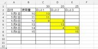 エクセル関数でご教授お願いします。 画像の黄色セル部分の関数を悩んでおります。 b列に使用量、c1~e1までを在庫量とした時、図のようなcから消費を行えるような関数を考えております。 (c1在庫残が使用量に足りない場合は次の列から在庫が引かれるような決まりとしたいです)