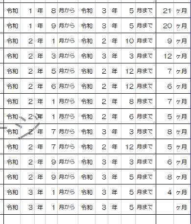 Excelで質問です。 添付のように〇ヶ月 の合計を 何年何か月 と 別セルに表示させたいのですが その場合の数式を教えてください。 宜しくお願い致します