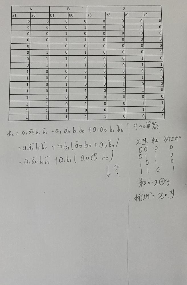 こちらの乗算器のz2に対しての論理回路を半加算器と2入力ANDゲートのみを用いて構成したいのですが、 論理式の変形がうまくいかず手詰まり状態です。 ご教授いただけると幸いです。