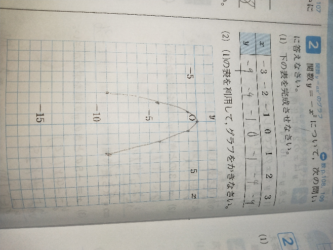 このような問題があるとき、表には記入しなかった値もグラフに放物線で直感的に描かなければいけないでしょうか?