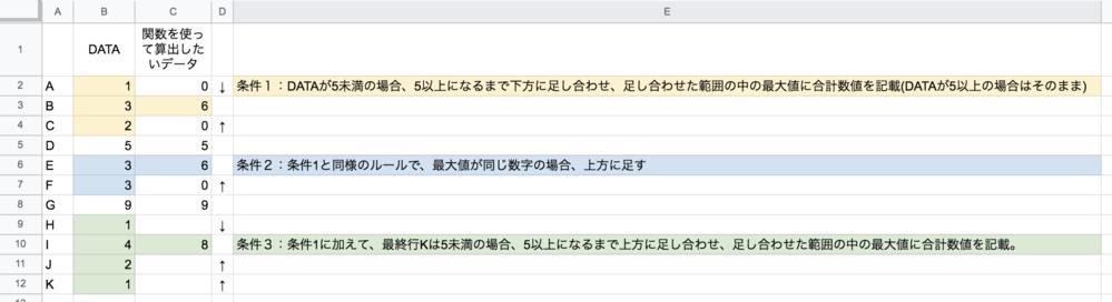 【至急】どうしても作れないExcelの関数があります。 複雑で大変恐縮ですが、作成できるExcelのプロの方がいましたら、ぜひお願い致します。 文章での説明が難しかったため、画像にて実例と併記して記載しています。 指定の値まで足して、その足し合わせた範囲の最大値に値を返すという内容になりますが、他に追加して例外対応があります。 フラグをたててから関数を作成するなどステップを踏んでいただいても問題ございません。よろしくお願いいたします。 条件1:DATAが5未満の場合、5以上になるまで下方に足し合わせ、足し合わせた範囲の中の最大値に合計数値を記載(DATAが5以上の場合はそのまま) 条件2:条件1と同様のルールで、最大値が同じ数字の場合、上方に足す 条件3:条件1に加えて、最終行Kは、5未満の場合5以上になるまで上方に足し合わせ、足し合わせた範囲の中の最大値に合計数値を記載。