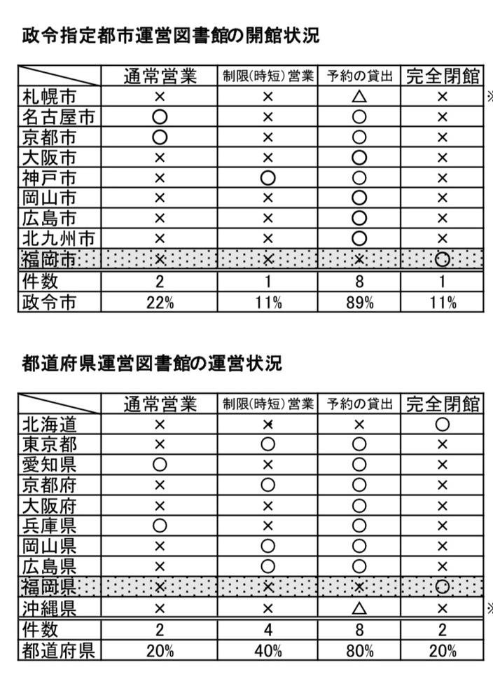 緊急事態宣言が発令されている政令市と都道府県の図書館の運営状況です。 予約対応すらしていないのは全国で福岡市だけでした。 何で福岡市は文化的レベルが低いんでしょうか?