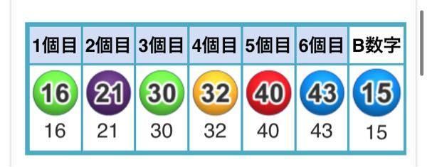 ロト6で 2. 5.15.16.32.39. の数字を選んだのですが、これは3個一致していると考えて良いのですか?