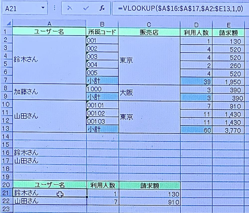 """Excelの関数について教えて下さい。 鈴木さんと山田さんの""""小計""""の利用人数と請求額を抽出したいです。 ・鈴木さん 利用人数39 請求額1,950 ・山田さん 利用人数60 請求額3,770 ユーザー名はVLOOKUPで抽出できましたが、利用人数と請求額がでません。セルは結合したまま抽出できる方法があれば教えていただきたいです。 ※利用人数の小計は水色になってますが請求額の小計には色が付いていません。"""
