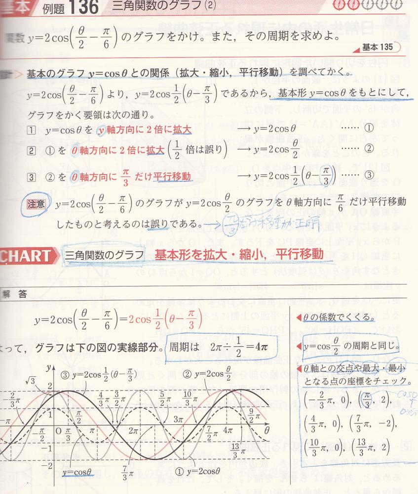 貼付ファイルについてお尋ねします。 グラフでx=0のとき、√3になっていますが、 与式に代入しても√3にできません。 どのように計算すればいいのでしょうか。