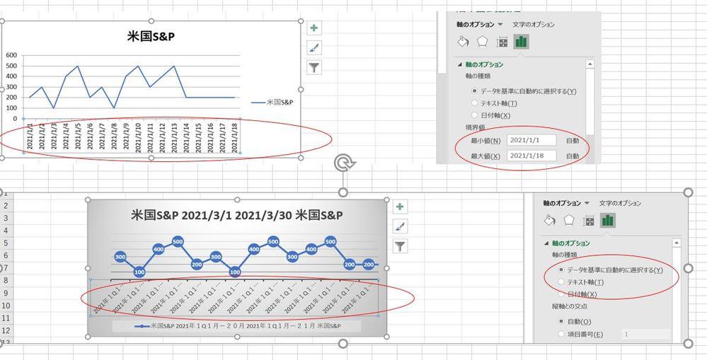VBAでグラフを作成しております。いわゆるX軸の調整の所で確認したいことがあり、ご質問させていただきたく宜しくお願いいたします。(*^_^*) いわゆる日付の設定なのですが、日付設定の際に、自分で設定した日付でグラフを生成すると、例えば期間を変更したいと場合、当然X軸も変更しなければなりません。 日付のYYYY/MM/DD形式なら、X軸を変更し、VBAで指定した期間で変更できたのですが、いわゆる自分で設定した形式(ユーザー設定など)だとグラフ側で期間が編集できないことから、これはVBAでも変更できないのかなと考えております。 そのあたり、調べたいのですが、サイトをいくつかみても明確な回答がなく、もしご存じの方いらっしゃったらご教示いただけますとたすかります。 画面を添付いたしますm(_ _)m