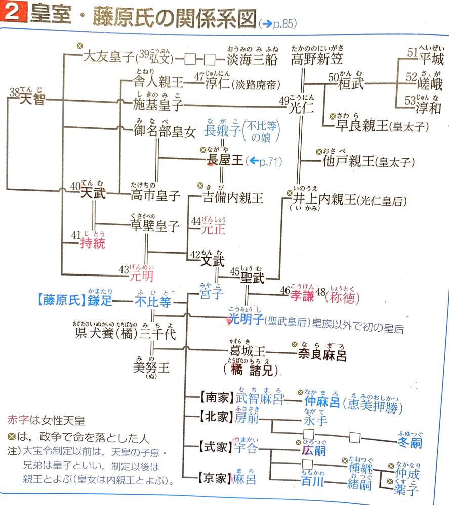 日本史で系図を覚えるようにと言われたのですが、繋がりが多すぎてどう覚えたら良いのかわからなくて困っています。 良い覚え方やコツがあったら教えてください。